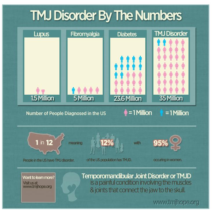 tmj statistics